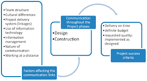 Blyth Design And Structural Engineering Limited Buildings Free Full Text Effective Communication