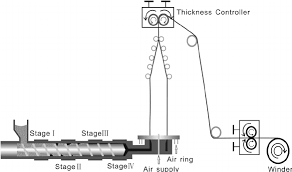The Processing Flow Diagram Of The Extrusion Blown Film