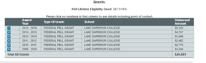 Pell Grant Eligibility Chart 2012 Am I Still Eligible For Pell Grants At 387 Lue Now