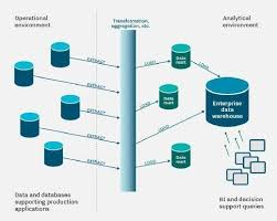 Enterprise Data Warehouse Evaluating Your Need For A Data Warehouse Platform