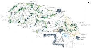 Small Picture Permaculture Garden Design Garden Design Ideas