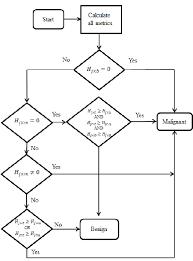 Flow Chart Decision Rules Download Scientific Diagram