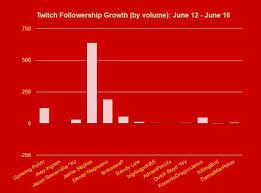 Twitch Growth Chart Twitch Poker Report June 16 2016 Upswing Poker