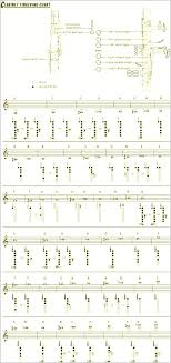 Clarinet Finger Chart For Beginners Printable Gxw3O Beautiful ...