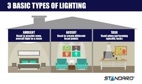 types of interior lighting. 3 Basic Types Of Lighting Infographic Interior S