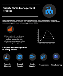 Best Features Of Process Oriented Performance Assessment Design Supply Chain Management Process 2020 Reviews Features