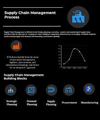 Warehouse Management Process Flow Chart Ppt Supply Chain Management Process Compare Reviews Features