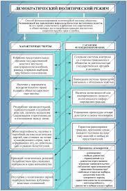 Демократия Демократический политический режим Принципы и черты демократии