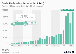 Chart Tesla Deliveries Bounce Back In Q2 Statista