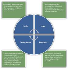 the role of human resources awareness of external factors in addition to managing internal factors the hr