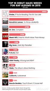 Top 10 Debut Sales Weeks For Rap Albums In 2015 So Far