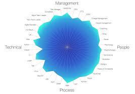 Skill Chart Skills Chart Think Different