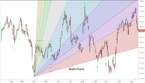 Angle Range Compensation Chart Gann Fans Definition And Uses