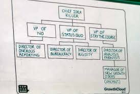 Gartner Org Chart