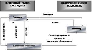Дипломная работа Перспективы развития системы ипотечного  Рис 1 1 Модель функционирования ипотечной системы кредитных обществ в России