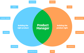 Design Vs Engineering Building The Right Product Vs Building The Product Right