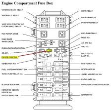 31 great ford ranger fuse box diagram amandangohoreavey ford ranger fuse box diagram at Ford Ranger Fuse Box Diagram