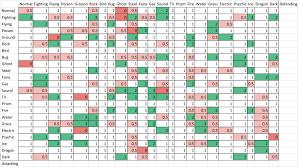 Pokemon Type Chart Sun And Moon Type Matchup Chart Gen 7