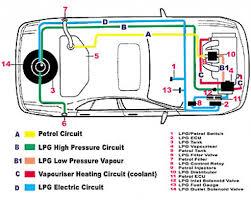 automotive wiring diagram pics of lpg wiring diagram conversion lpg switch wiring diagram at Lpg Wiring Diagram