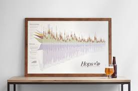 The Hops Chart Flavor Bitterness And Aroma 2nd Edition