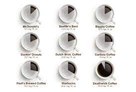 Factors that affect caffeine content include brewing methods, types of beans, and the amount of coffee powder a person uses. How Much Caffeine Is In Your Cup Of Coffee