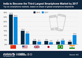 Chart India To Become The Third Largest Smartphone Market
