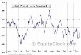British Pound To Usd Chart British Pound Chart Gbpusdchart Com