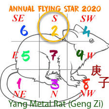 How To Use Flying Star Chart 2020 Flying Star Xuan Kong Annual Analysis For The Year Of