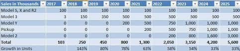 Plan low interest rates and bank profits future! 2025 Prediksi Penawaran Permintaan Untuk Pasar Auto Global Tesla Vs Everyone Else