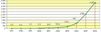 Дипломная работа Инновации в сфере управления персоналом на  Оборот компании Евросеть в 2006 году составил 4 62 млрд долларов Это на 79% больше показателя 2005 года На рисунке 2 приведена динамика роста годового