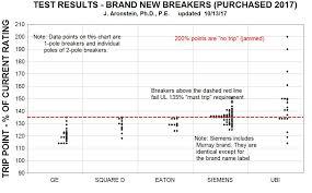 Ul Classified Circuit Breaker Replacement Chart Electrical Circuit Breaker Failures Circuit Breaker