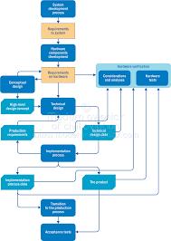 Design Verification Process Hardware Modern Avionics Of Civil Aviation