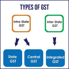 JOURNAL ENTRIES FOR GST