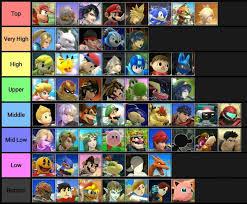 Explain My Smash 4 Tier List Smash Amino