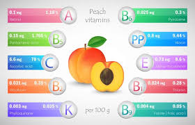 peaches nutrition facts chart