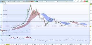 Chart Setups For Next Week Bitcoin Ethereum Ripple Litecoin