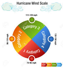 Hurricane Category Chart An Image Of A Hurricane Wind Scale Category Chart And Windy Day