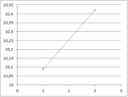 Calculate The Slope Of A Line On An Auto Scaled Chart
