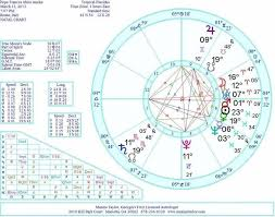 Numerology Birth Chart Reading Free Free Numerology Reading From A World Famous Numerologist