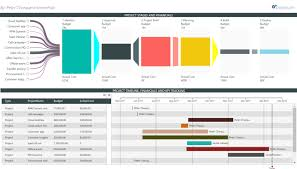 Powerbi Try The New Gantt And Funnel Visuals Modern Work