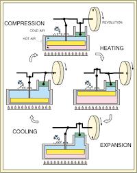stirling engines video stirling engine dstill gif 21309 bytes