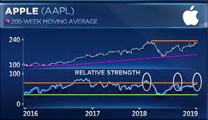 Apple Index Chart Investors May Soon Get A Chance To Buy Apple At Lower Levels