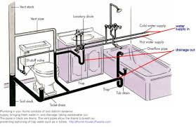 bathroom plumbing venting bathroom drain plumbing diagram  house    bathroom plumbing venting bathroom drain plumbing diagram