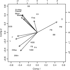 Persistence And Distribution Of Temperate Intertidal Worm