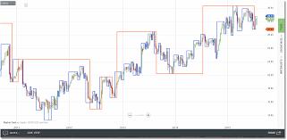 Gann Swing Chart Software Gann Swing Divergence Software Inc