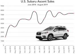 Subaru Spring Rate Chart Subaru Didnt Plan To Sell Many Ascents But Subarus