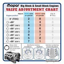 Mopar Valve Adjustment Chart Bigblockmopar