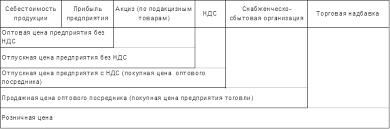 Реферат Структура цены и ее элементы ru Соотношение отдельных элементов цены выраженное в процентах или долях единицы представляет собой структуру цены Состав и структура цены приведены на рис