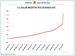 Peso Dollar Exchange Chart Chart Of The Day Business Insider