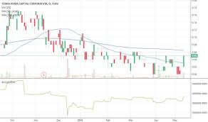 Tii Stock Price And Chart Tsxv Tii Tradingview